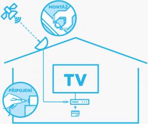 Satelitní a televizní technika